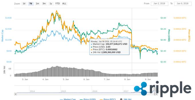 ripple-daling-grafiek