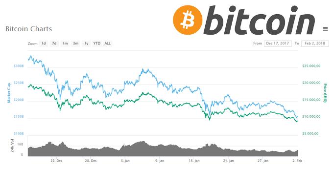 waarom-gaat-het-zo-slecht-met-bitcoin