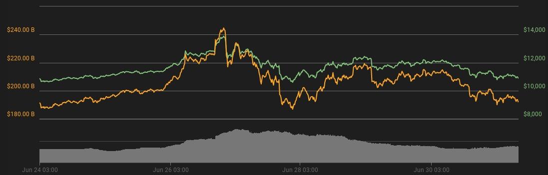 7 daagse Bitcoin grafiek