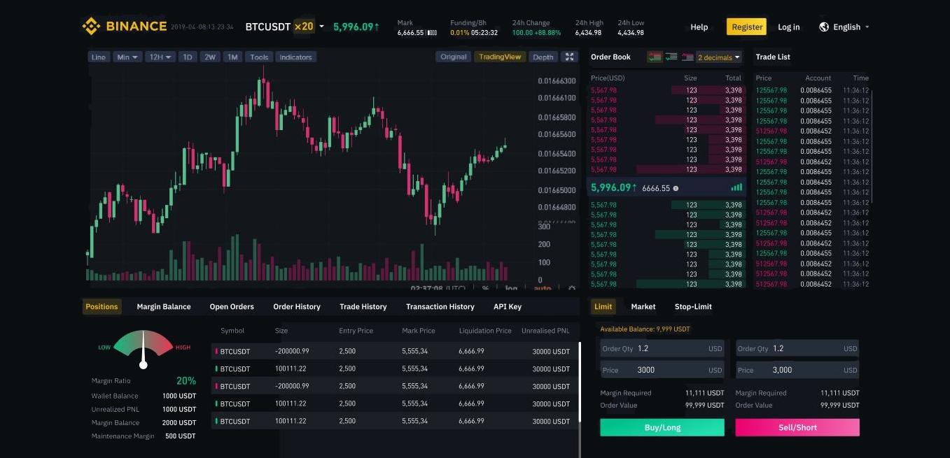 Binance lanceert Crypto Futures Exchange tot 20x hefboom