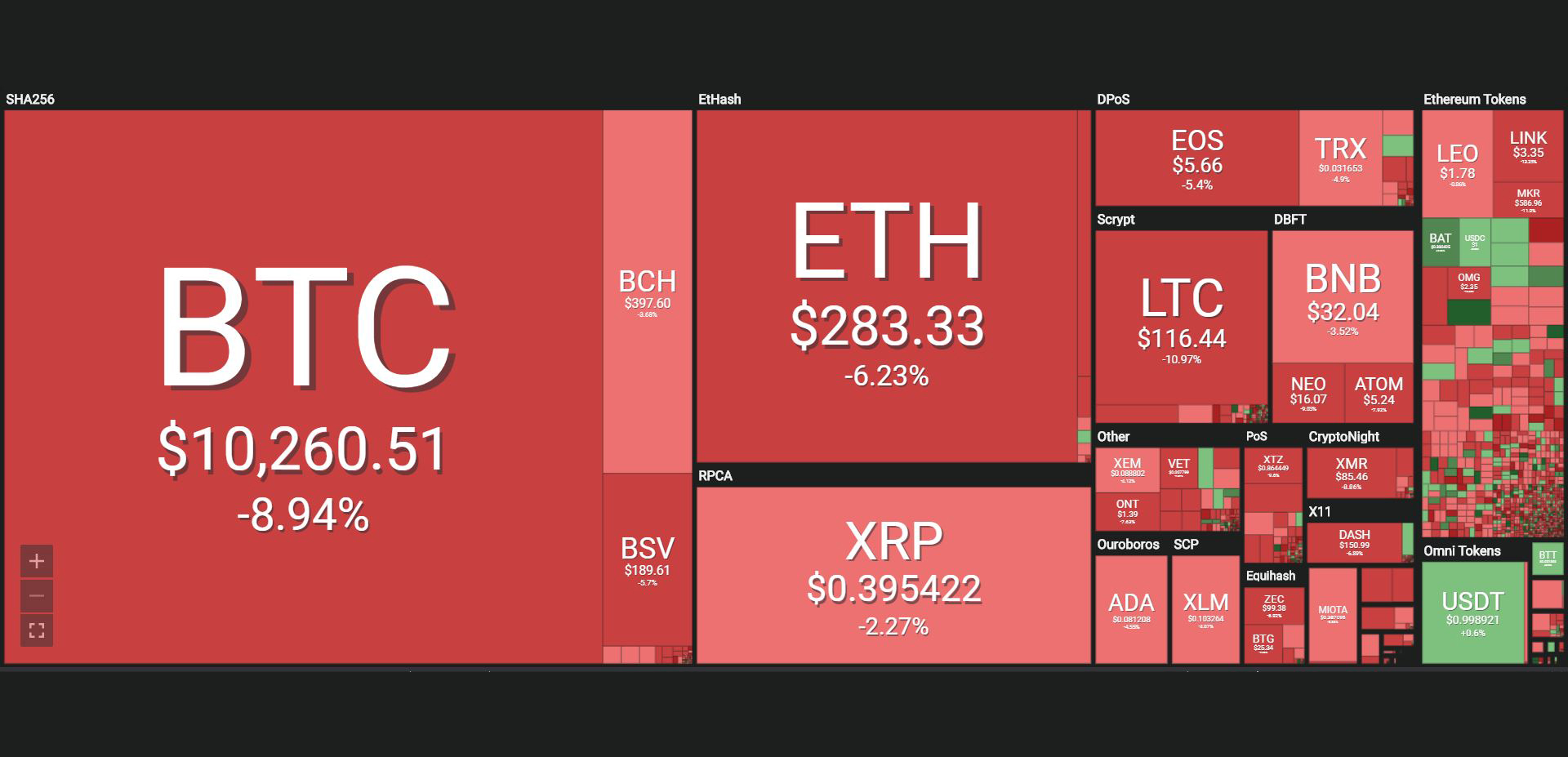 Bitcoin houdt vast aan 11000 dollar terwijl analysten zich voorbereiden op 40% correctie