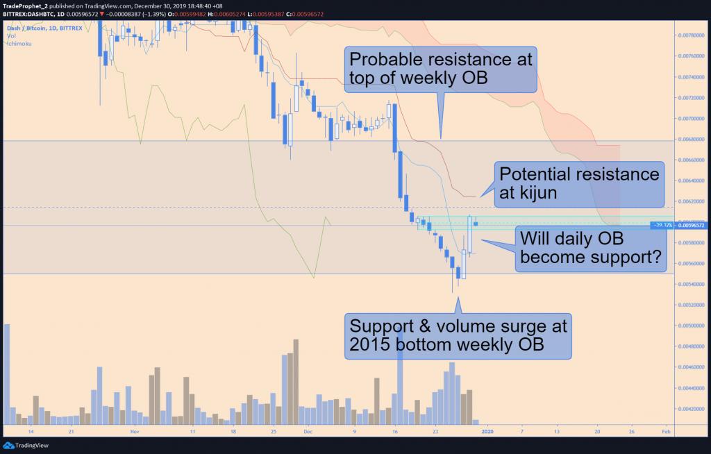 Dash technische analyse 02-01-2020