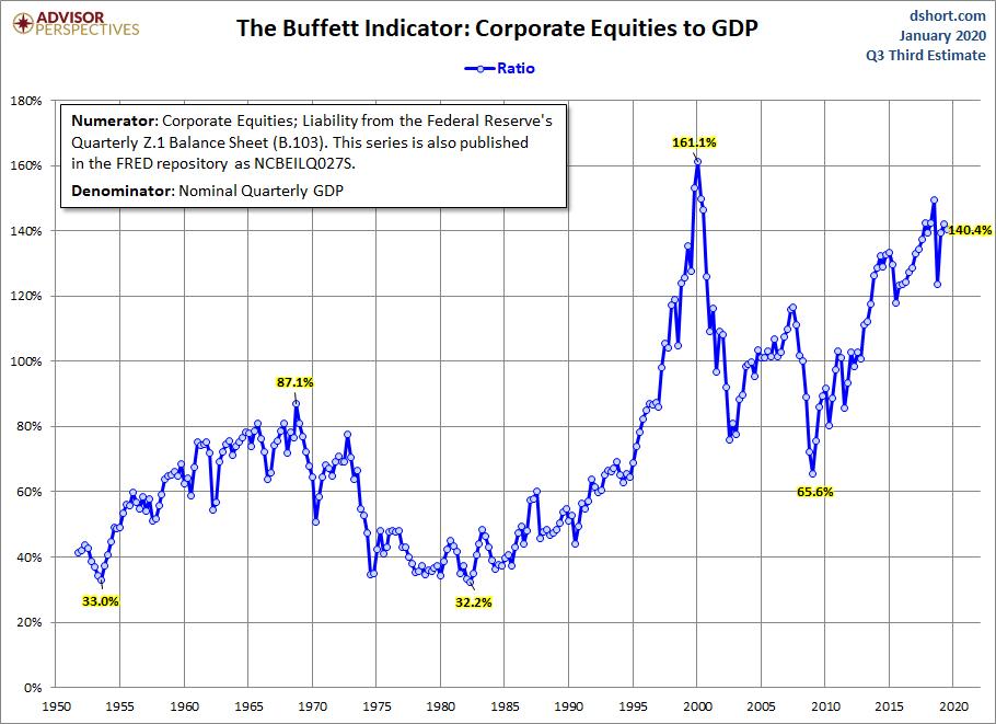 De Buffett Indicator waarde van de totale aandelenmarkt vs BBP