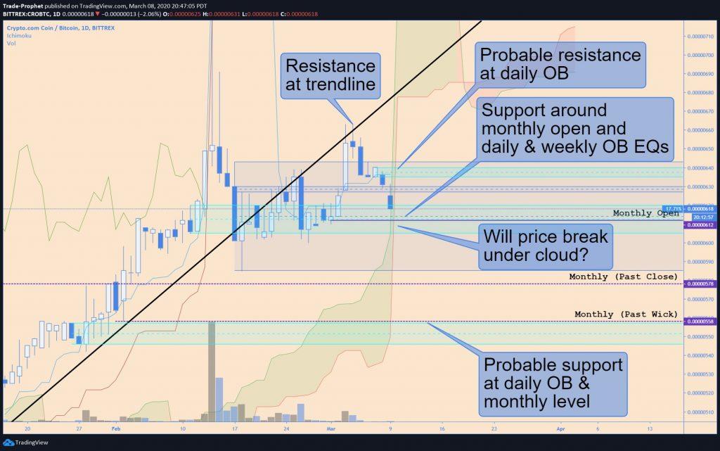 Crypto.com Coin CRO technische analyse 09-03-2020