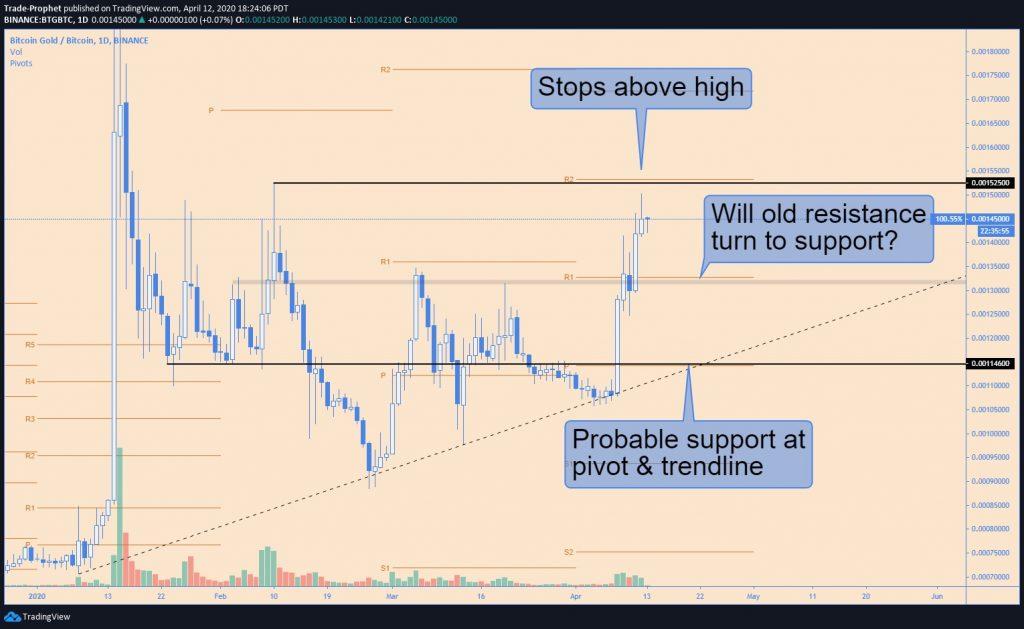 BTG Bitcoin Gold technische analyse 14-04-2020
