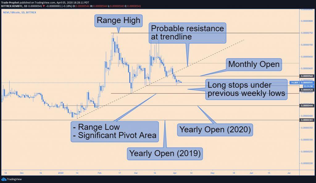 Wat zijn de top 3 cryptocurrencies van week 15 2020? 6