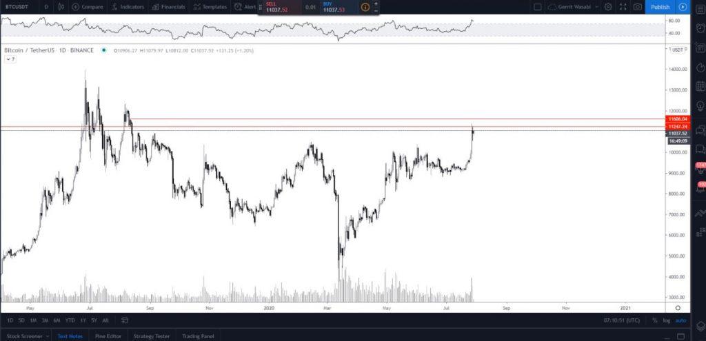 Bitcoin stijgt naar 11500 dollar wat gaat er nu gebeuren