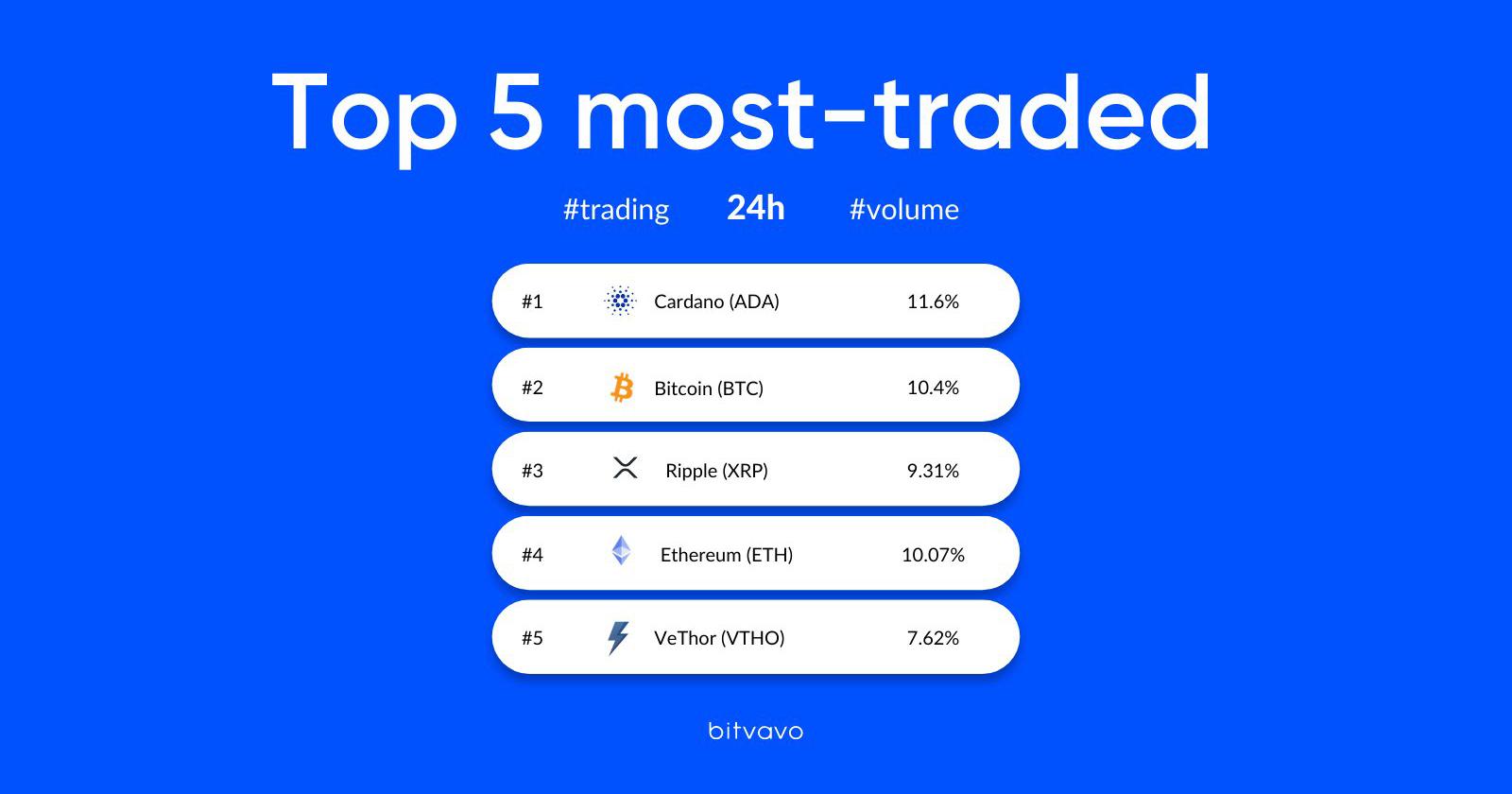 5 meest verhandelde crypto Bitvavo 16-08-2021